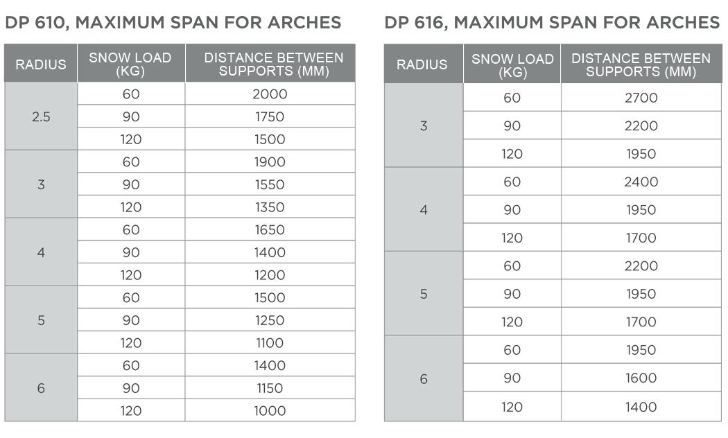 Danpavault Technical Features